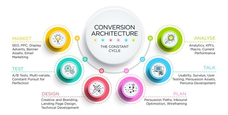 Conversion Rate Optimization Agency in Ahmedabad, India