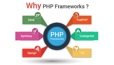 PHP Web Development Company in Ahmedabad India
